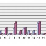 Avaliação comparativa da eficácia e da capacidade de difusão da articaína 4% e da lidocaína 2% em extrações de terceiros molares superiores impactados